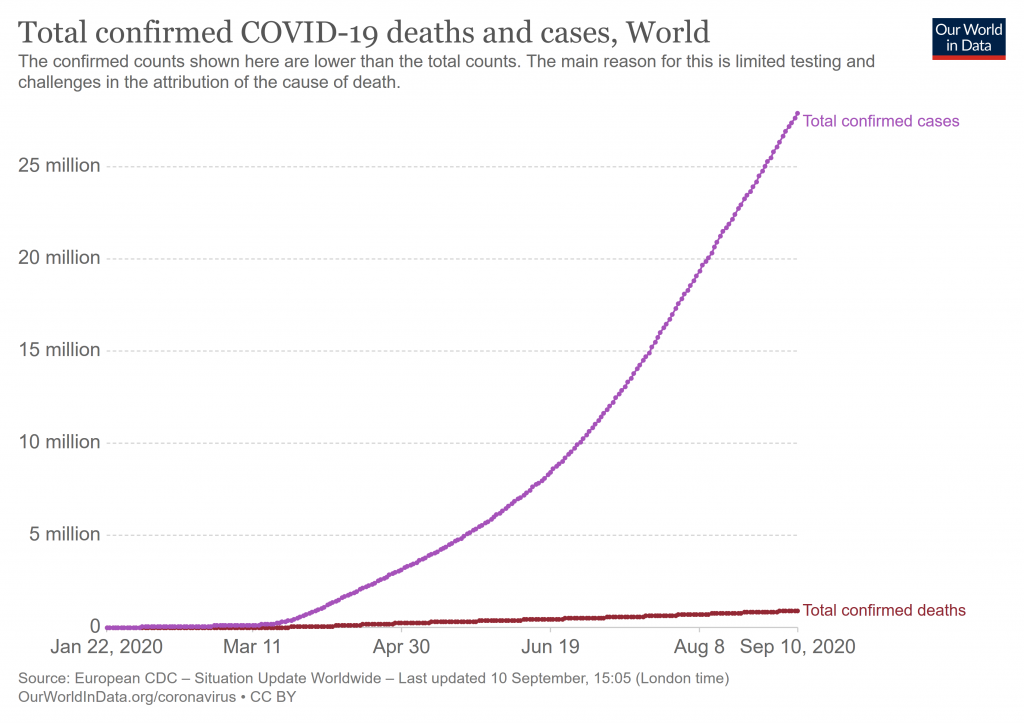 total deaths and cases